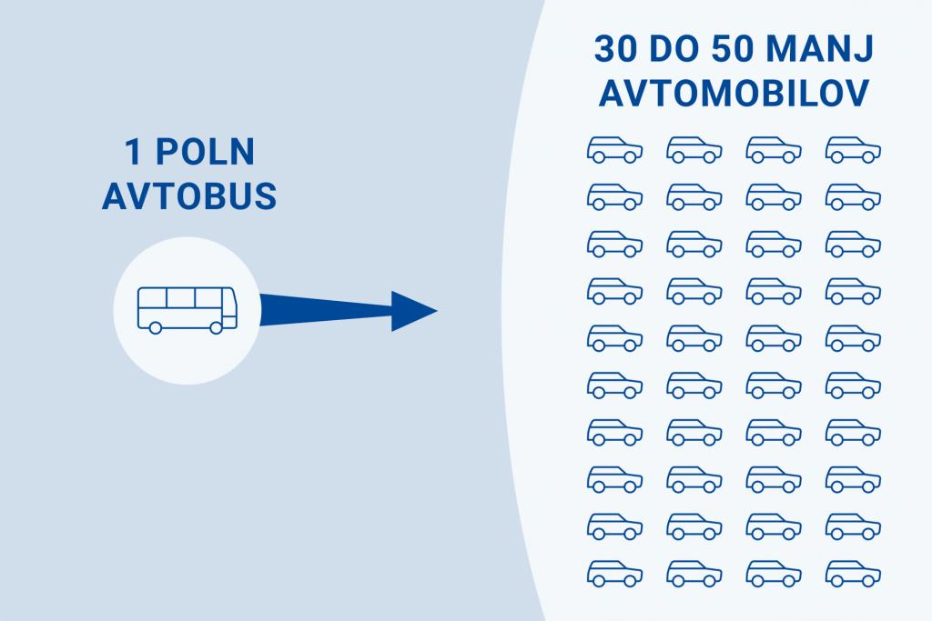 infografika bus avto